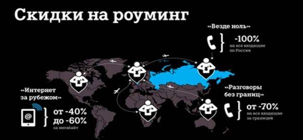 Роуминг Теле2 за границей и по России - тарифы, стоимость и подключение