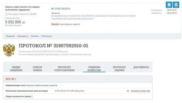 «Porshe для водоканала?»: Коммунальщики в Подмосковье потратили 5 млн на загадочное авто
